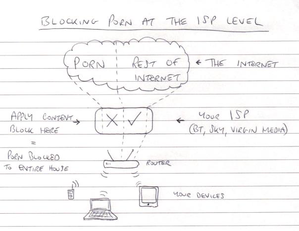 ISP-level porn block